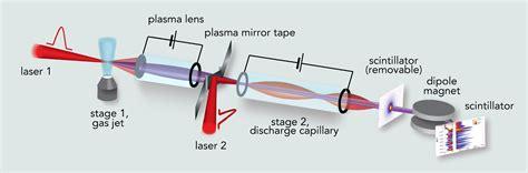 Accelerator Lazer In coupling 2 tabletop laser plasma accelerators a