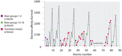 pattern on how ionization energy varies with atomic radius energetics of ion formation