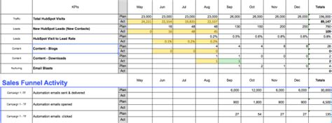 Top 10 Inbound Marketing Kpis The View From The Top Sales Kpi Template