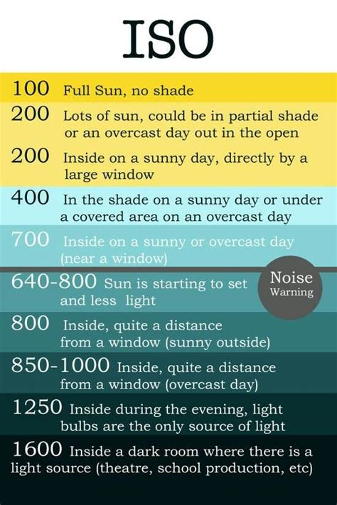 photography setting chart iso chart photography pinterest charts photography