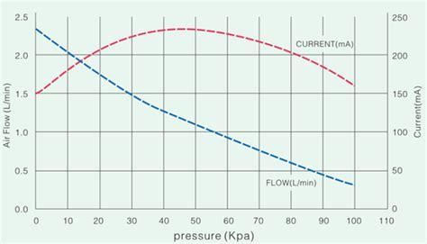 Pompa Aquarium Hemat Energi daya rendah mini dc tekanan tinggi air pompa hemat energi