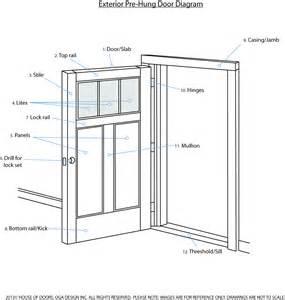 Parts Of An Exterior Door Anatomy Of An Exterior Door House Of Doors House Of Doors
