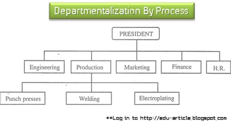 which pattern of organization works best with a demonstrative presentation departmentalization of organization by process types