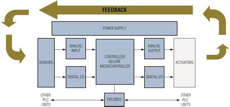 block diagram of block diagram plc wiring diagram with description
