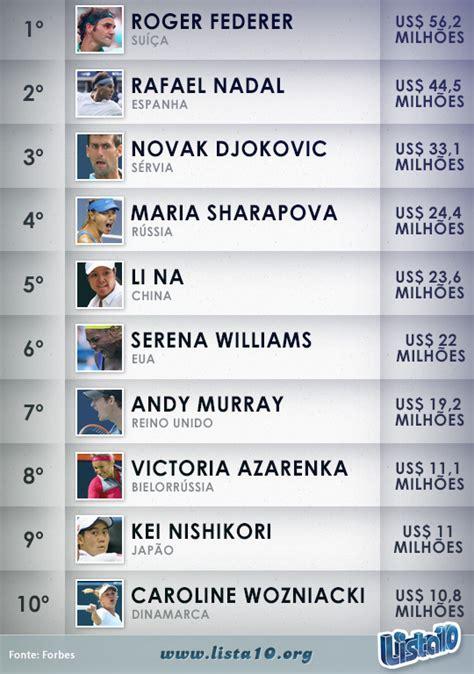 lista atualizado 2016 dos 10 jogadores mais ricos do mundo lista de melhores jogadores do mundo 2016