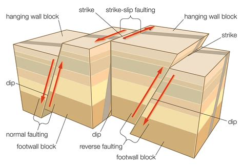 normal fault diagram learn about different fault types