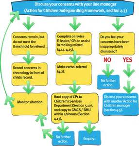 School Safeguarding Policy Template by Safeguarding Children Policy Template Furness Primary