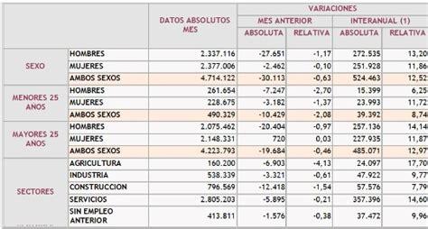 tabla de consignatarios en uruguay sexo y paro ellas blogs elmundo es
