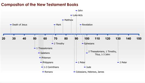 book of mormon made easier chronological map gospel study books a brief history of the bible part iii new testament