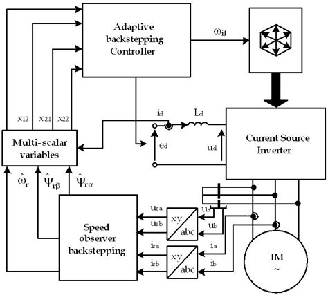 induction heating thesis z source inverter thesis pdf