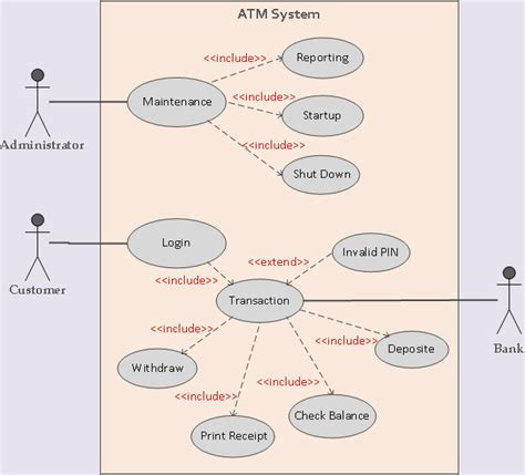 membuat use case atm use case diagram extend choice image how to guide and