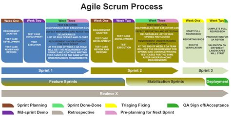 agile release plan software process and measurement agile scrum testing process xoriant blog