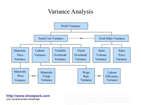 variance analysis report sle variance analysis