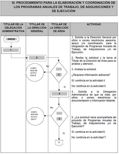 manual de procedimientos para adquisiciones manual de procedimientos de la direccion general de