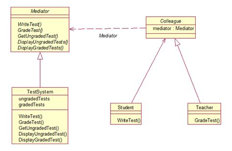design pattern test questions java mediator design pattern as a test system stack
