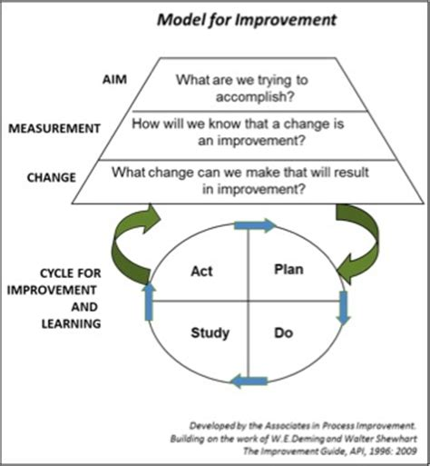 model for improvement template what is quality improvement in healthcare and how does it