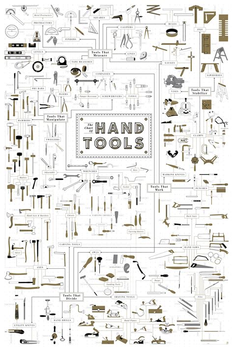 Pop Chart Lab Design Data Delight A Sea Of - gardening tools and their names