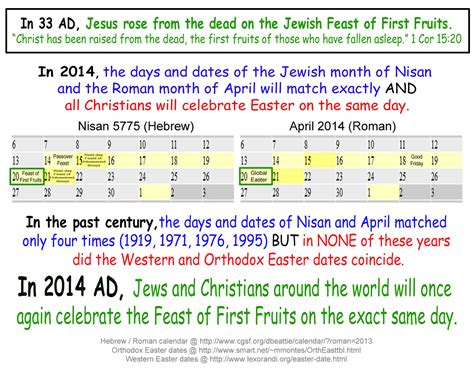 easter dates 2013 easter 2014 a remarkable convergence of dates