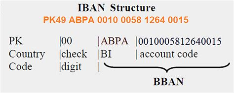bank account country code generate iban allied bank limited