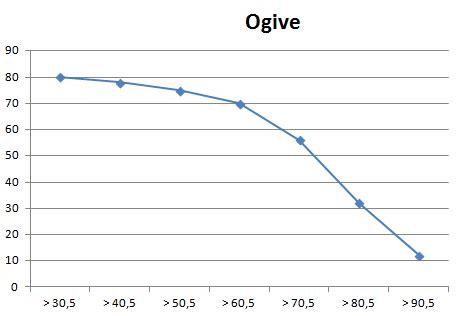 cara membuat tabel distribusi frekuensi kumulatif lebih dari cara membuat dan menyajikan tabel distribusi relatif dan