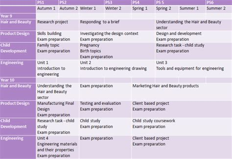 design technology assessment criteria ks3 design technology and vocational learning outwood