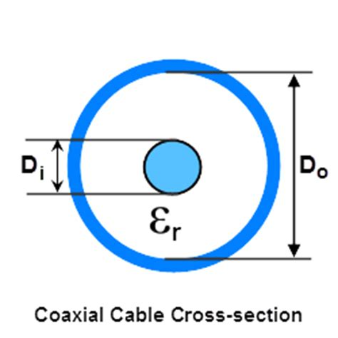 calculate inductance coaxial cable coaxial cable impedance calculator