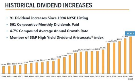 dividend increases today my 3 favorite high yield monthly dividend stocks today