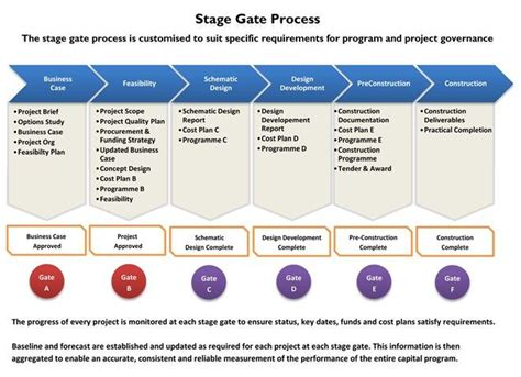 Phase Gate Template by Stage Gate Process Wiki Search Innovation