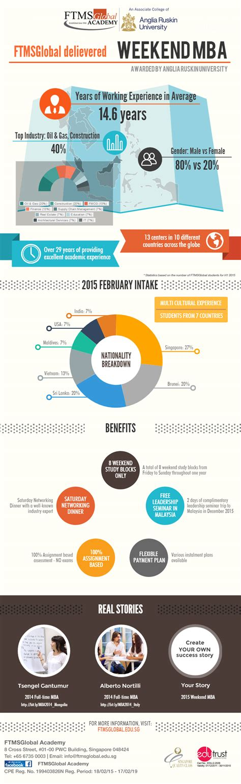Statistics For Mba Students by Infographic Weekend Mba 2015 February Student Statistics