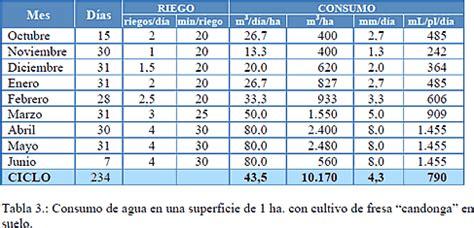 tabla de consumo de agua casas de cultivo hidropon 237 a en recirculaci 243 n por multi