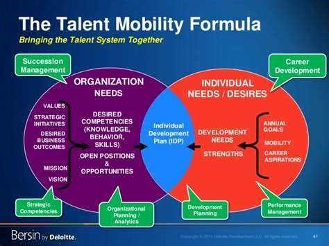41 the talent mobility formula