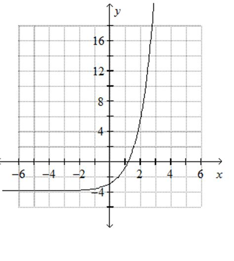 solved graph the exponential function y 3x chegg