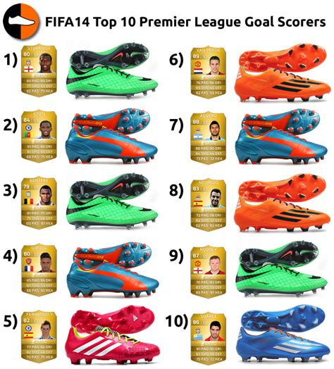 top ten football shoes fifa14 top 10 premier league goal scorers football boots