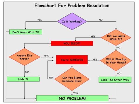 issue resolution flowchart flowchart for problem resolution
