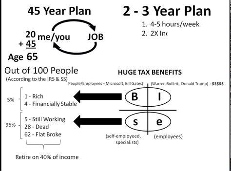 Mba 1 Year Vs 2 Year by 45 Year Plan Vs 2 3 Year Plan