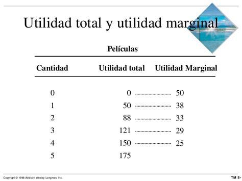 calculo del ingreso marginal youtube utilidad y demanda