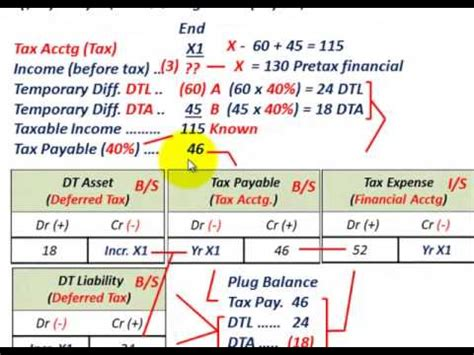 deferred tax accounting reconcile pretax financial income