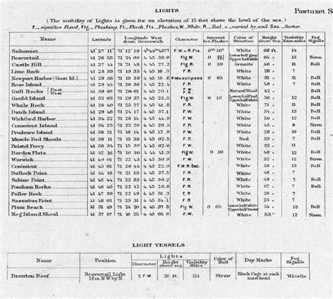 Light List by Rhode Island Light List 1906