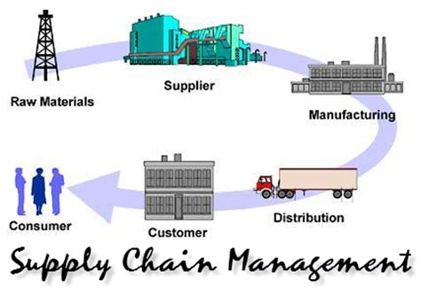 Mba Scm Projects by Customer Focus On Supply Chain Management Free