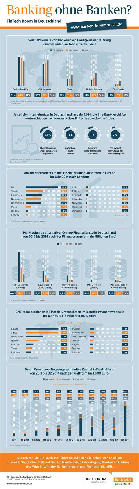 banken ohne kontogebühren infografik banking ohne banken banken im umbruch