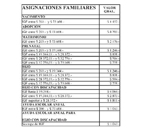fecha de cobro asignaciones de monotributistas asignaciones familiares para monotributistas