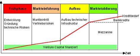 lebensphasenmodell bank systematisierung des kreditgesch 228 ftes