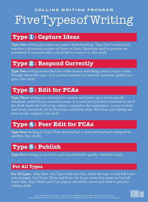 What Are The Different Types Of Essay Writing by Five Types Of Writing Poster Collins Education Associates