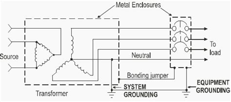 neutral grounding resistor function 100 types of neutral earthing in definition of standardised earthing schemes electrical