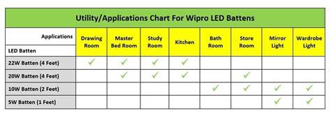 Philips Led 3 Watt Cool Day Light wipro garnet 4 20 watt led batten cool day light