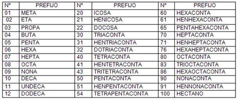 significado de cadenas en griego s 237 ntesis de formulaci 243 n y nomenclatura de hidrocarburos