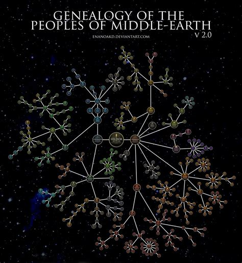 The Peoples Of Middle Earth genealogy of the peoples of middle earth v2 0 by enanoakd