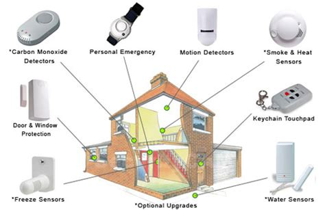 secure installation of a home security system armet