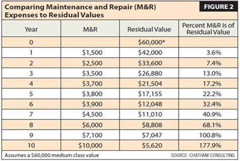 original cost new of vehicles how to calculate optimal replacement cycles article