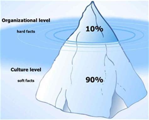Change Management Definition Mba by Change Management Iceberg Definition Human Resources Hr